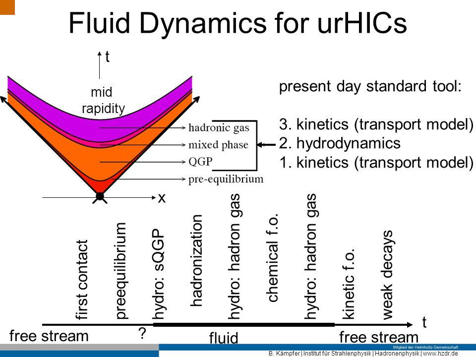 Fluid Dynamics for urHICs