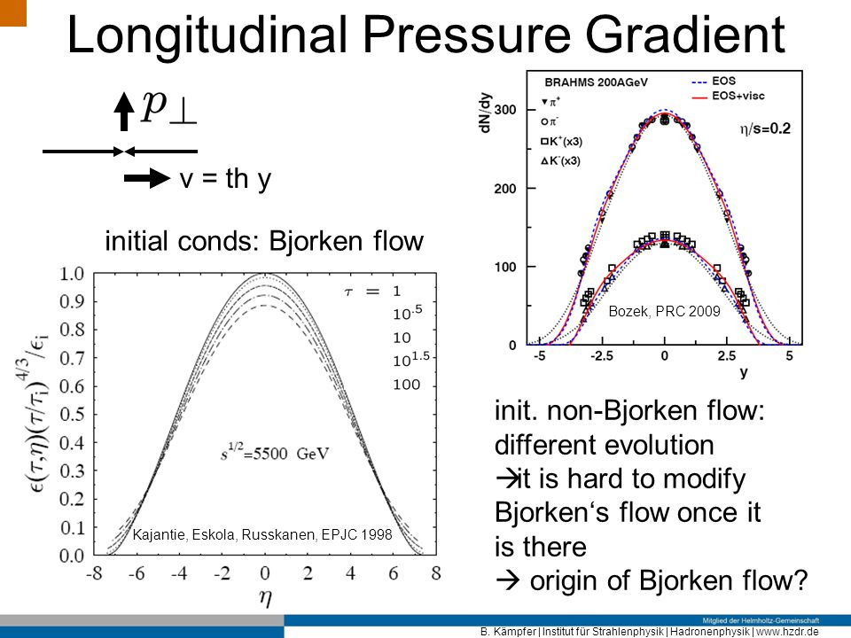 Longitudinal Pressure Gradient