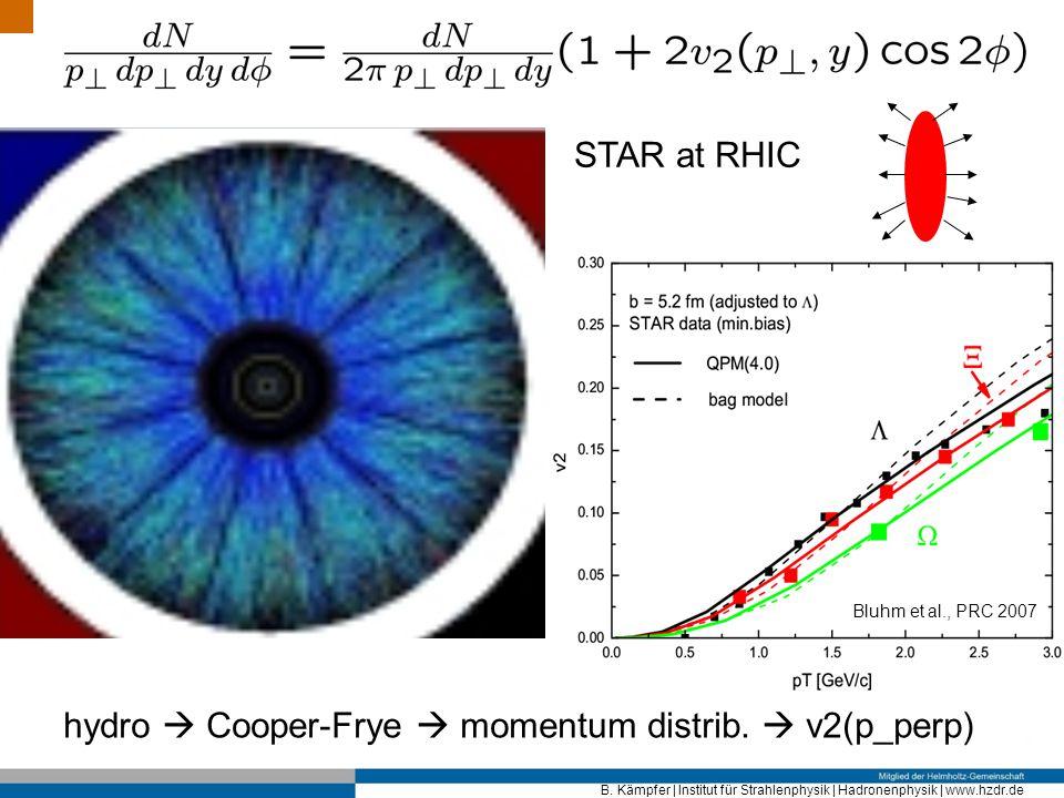 hydro  Cooper-Frye  momentum distrib.  v2(p_perp)
