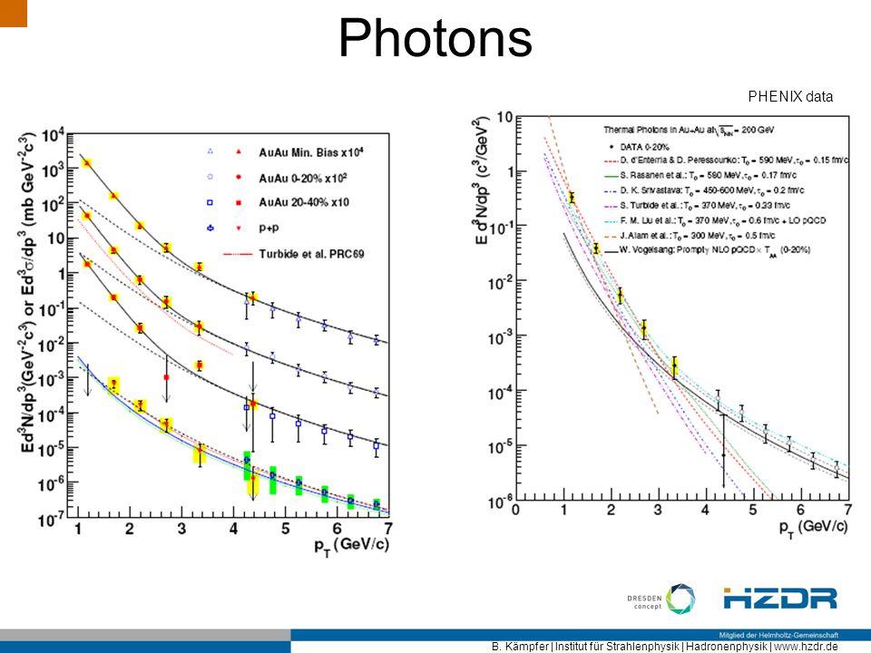 Photons PHENIX data
