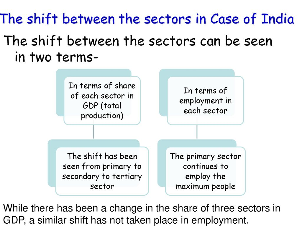The shift between the sectors in Case of India