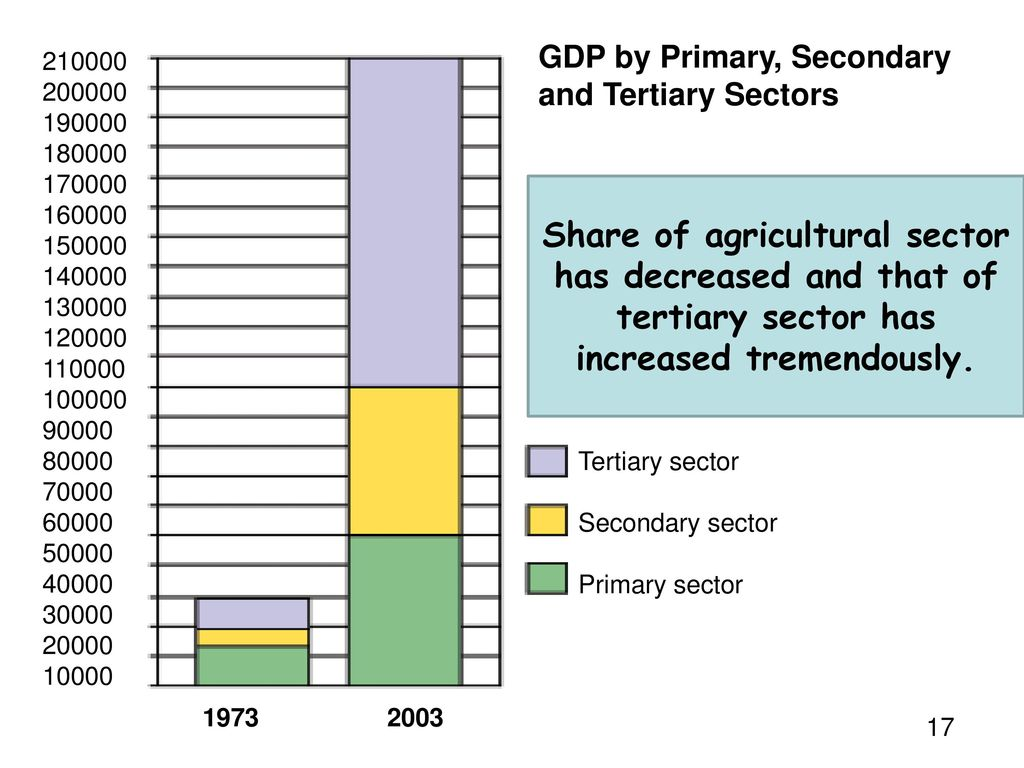 GDP by Primary, Secondary and Tertiary Sectors