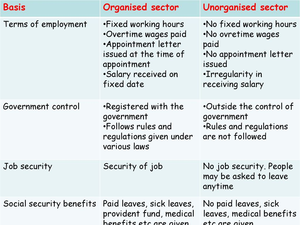Basis Organised sector Unorganised sector Terms of employment