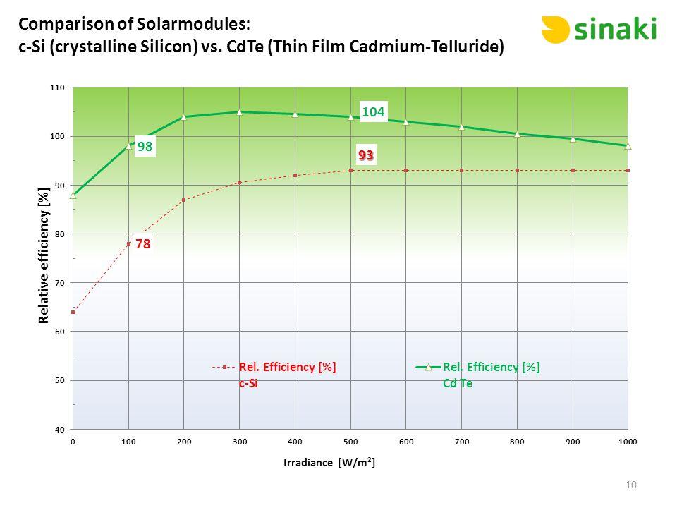 Comparison of Solarmodules: