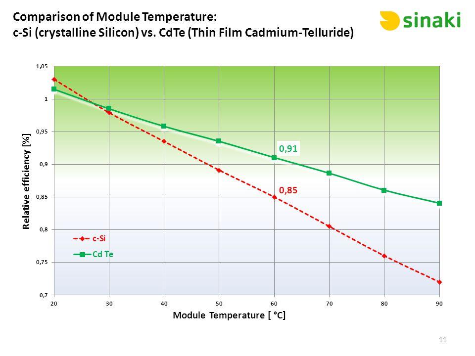 Comparison of Module Temperature: