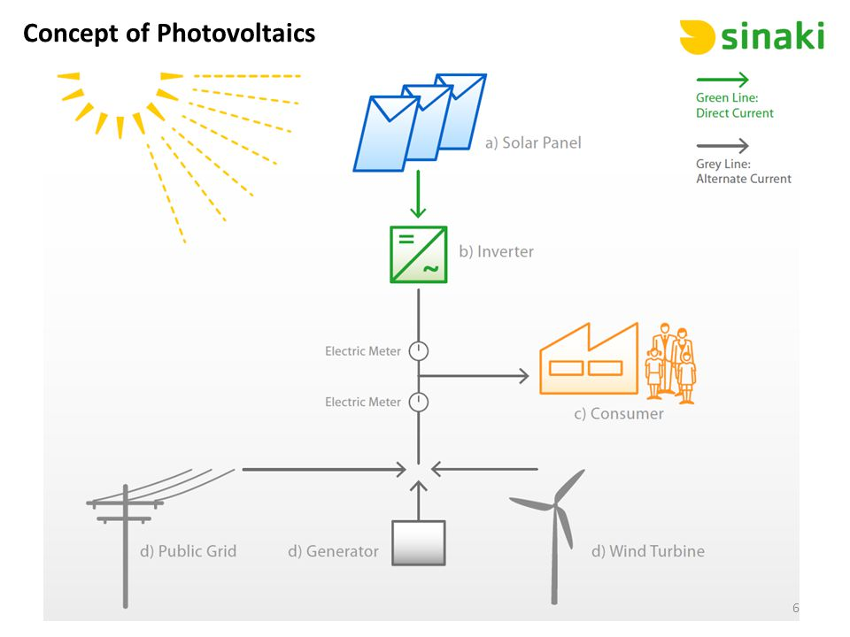 Concept of Photovoltaics