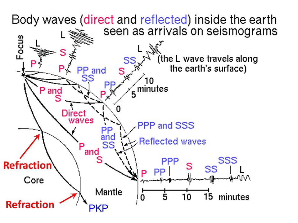 Refraction Refraction PKP