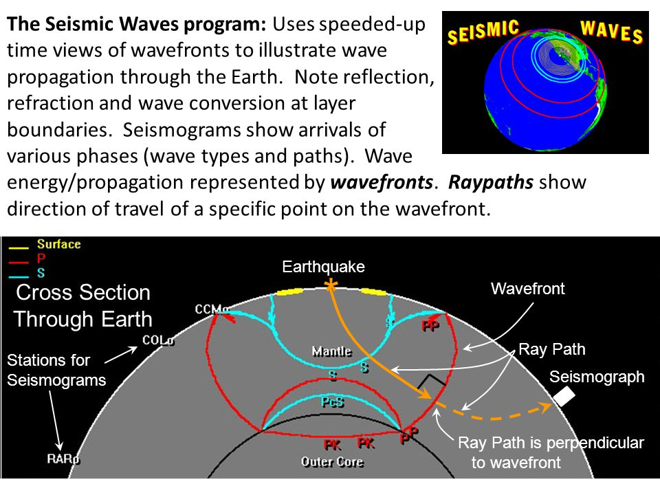 The Seismic Waves program: Uses speeded-up time views of wavefronts to illustrate wave propagation through the Earth. Note reflection, refraction and wave conversion at layer boundaries. Seismograms show arrivals of various phases (wave types and paths). Wave energy/propagation represented by wavefronts. Raypaths show direction of travel of a specific point on the wavefront.