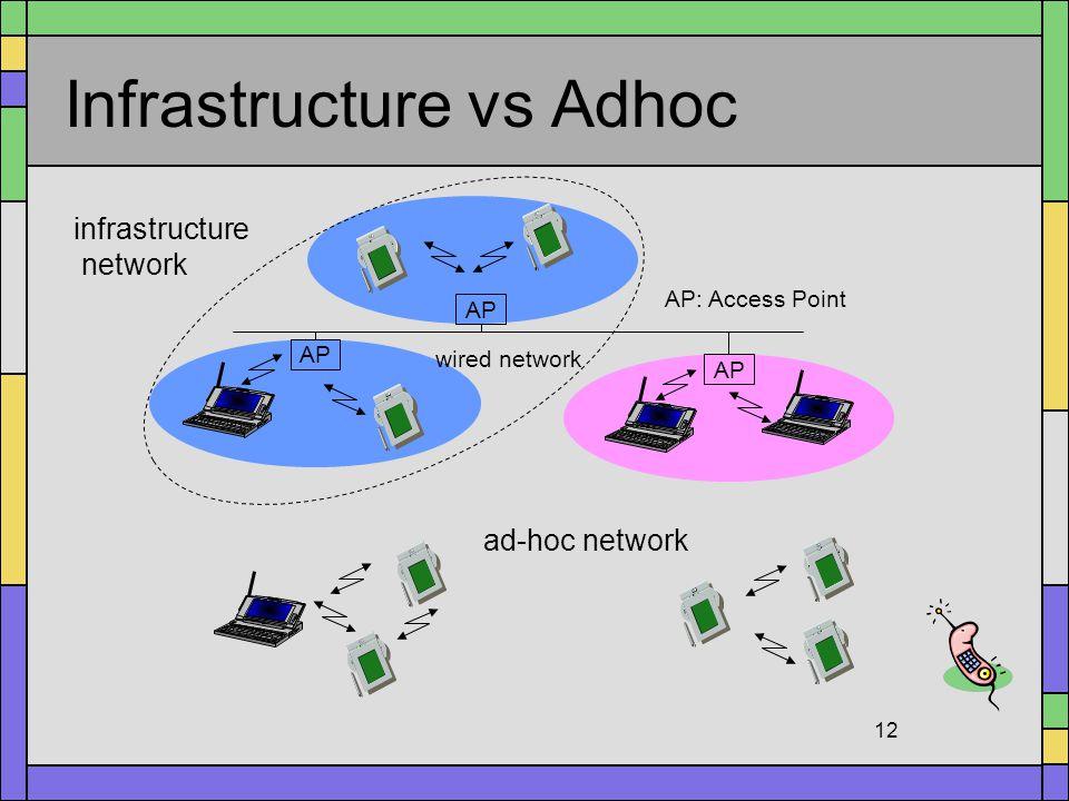 Infrastructure vs Adhoc