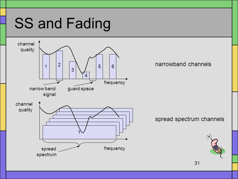 SS and Fading narrowband channels spread spectrum channels