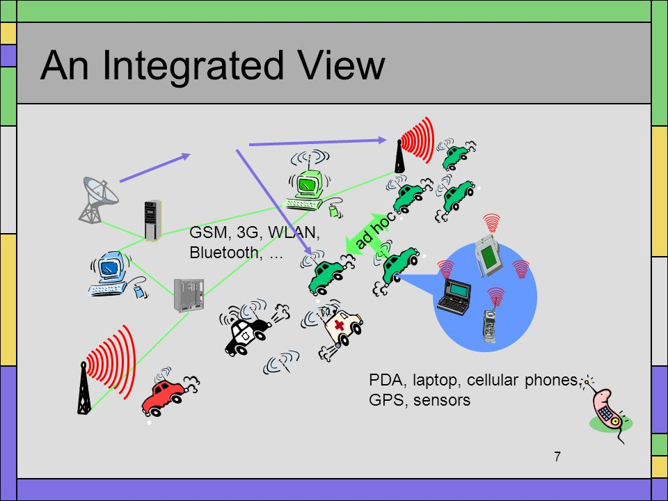 An Integrated View ad hoc GSM, 3G, WLAN, Bluetooth, ...