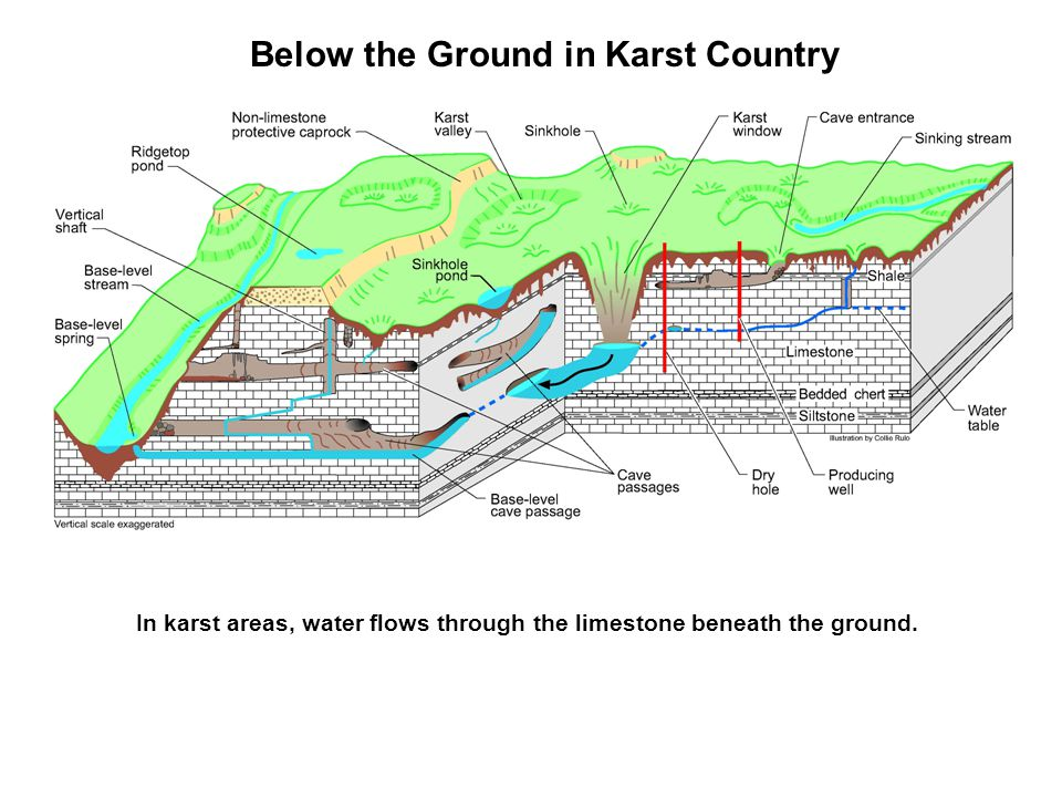 Below the Ground in Karst Country