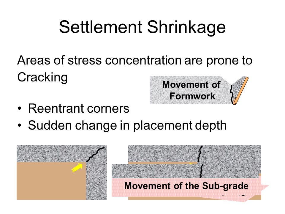Movement of the Sub-grade