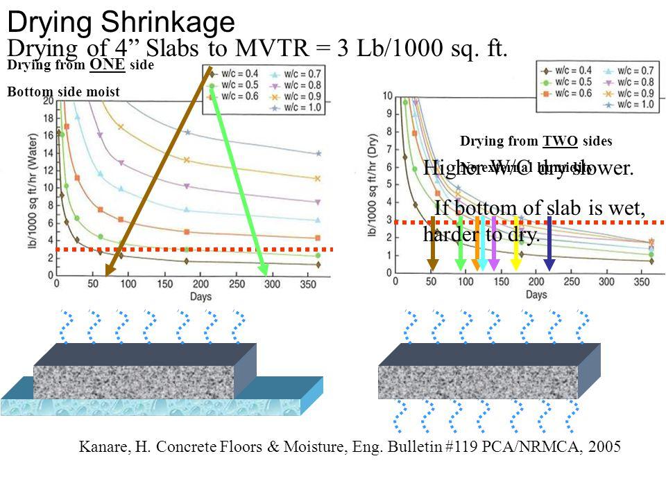 Drying Shrinkage Drying of 4 Slabs to MVTR = 3 Lb/1000 sq. ft.