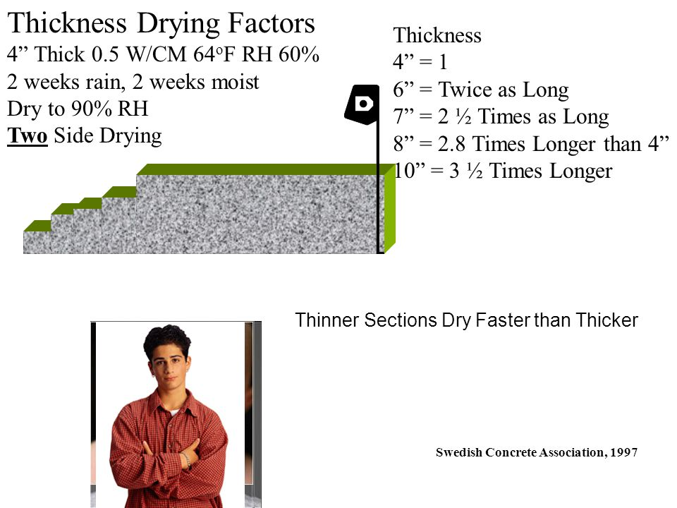 Thickness Drying Factors