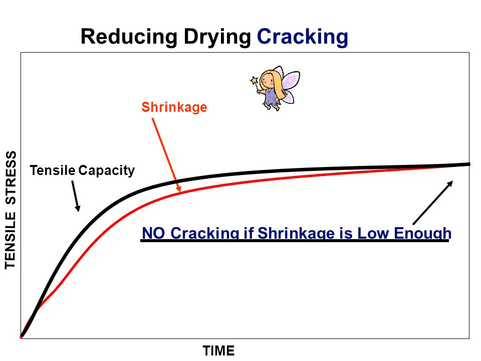 Reducing Drying Cracking NO Cracking if Shrinkage is Low Enough