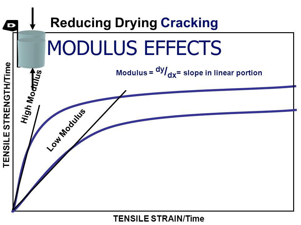 Reducing Drying Cracking
