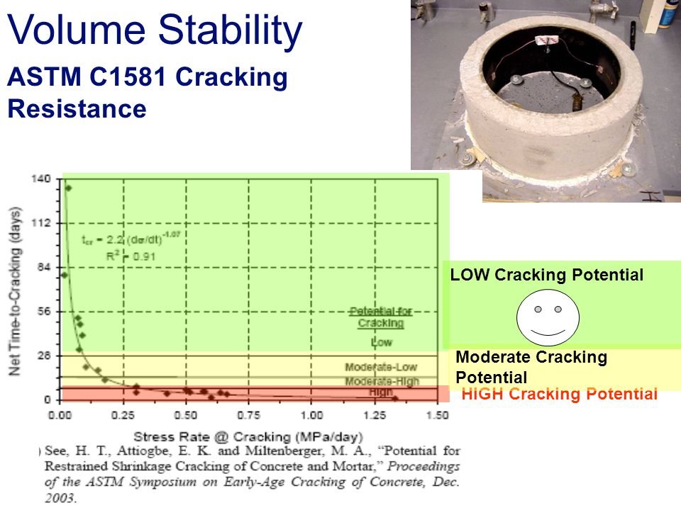 Volume Stability ASTM C1581 Cracking Resistance LOW Cracking Potential