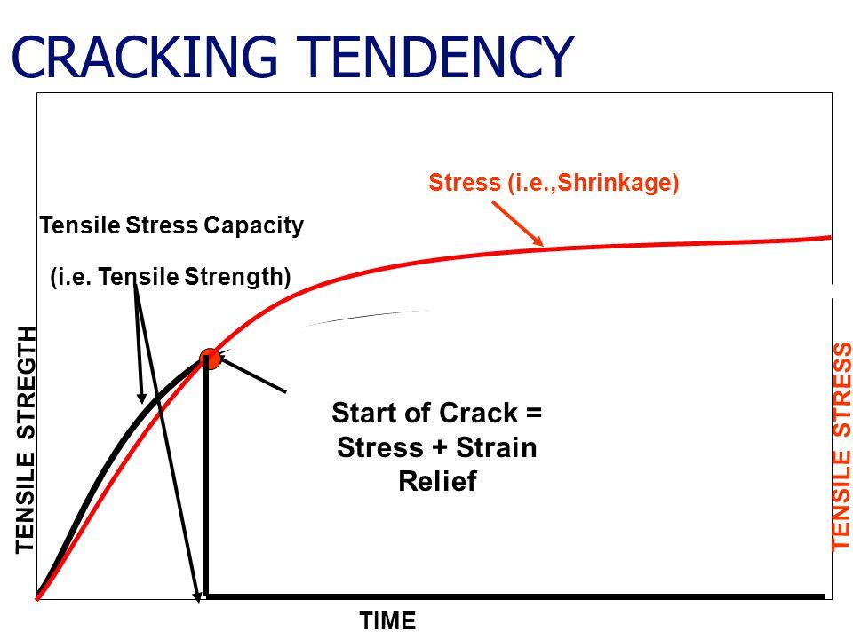 Tensile Stress Capacity Start of Crack = Stress + Strain Relief