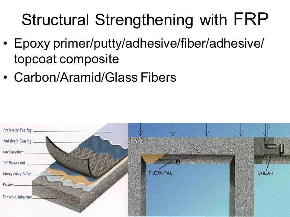 Structural Strengthening with FRP
