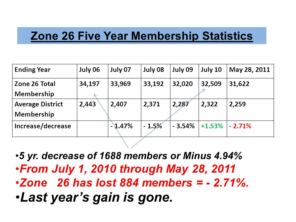 Zone 26 Five Year Membership Statistics