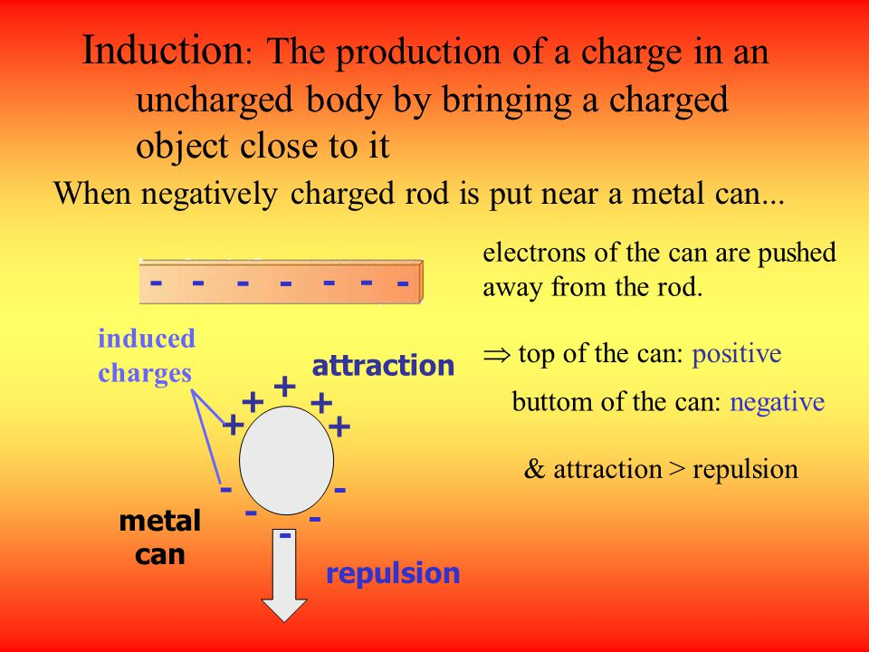 Induction: The production of a charge in an uncharged body by bringing a charged object close to it