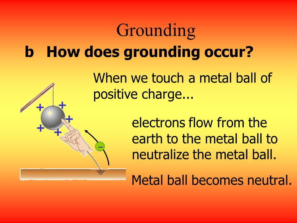 Grounding b How does grounding occur