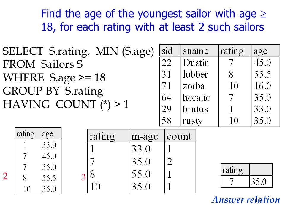 SELECT S.rating, MIN (S.age) FROM Sailors S WHERE S.age >= 18