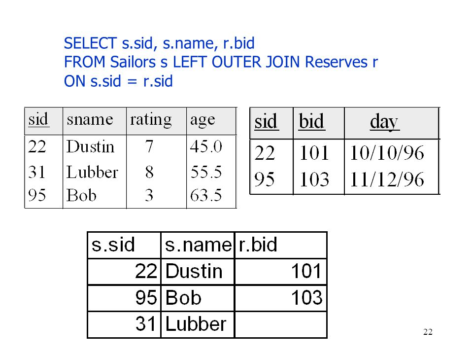 SELECT s.sid, s.name, r.bid FROM Sailors s LEFT OUTER JOIN Reserves r ON s.sid = r.sid