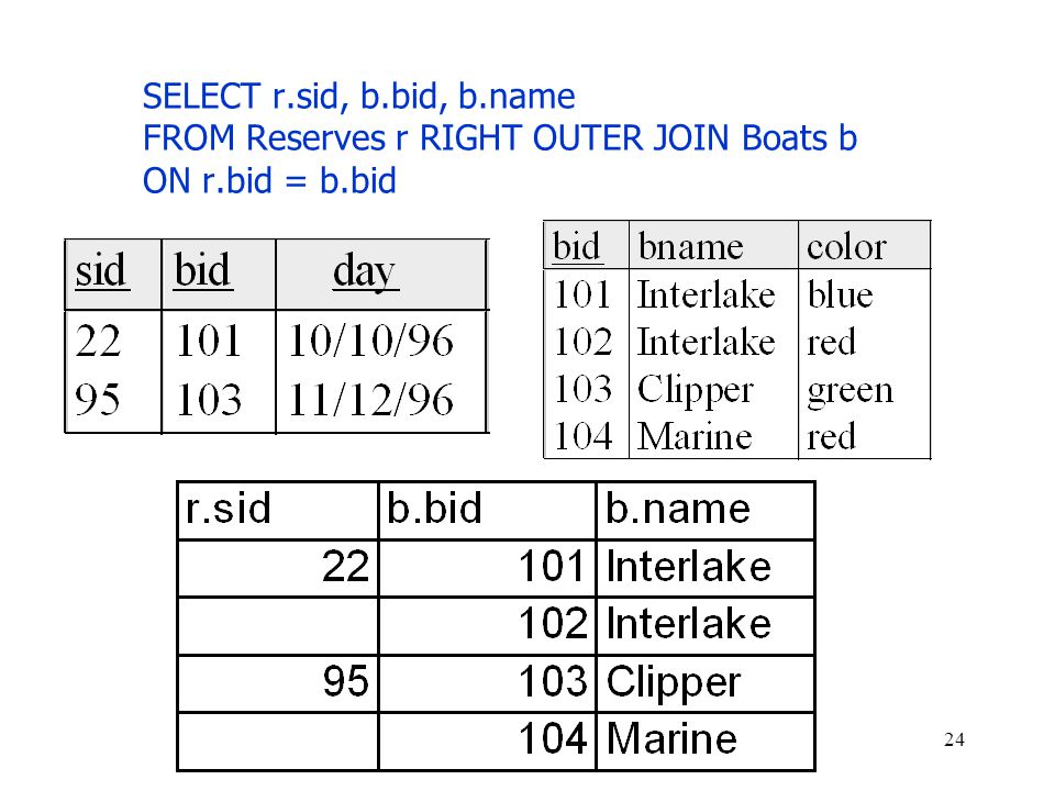SELECT r.sid, b.bid, b.name FROM Reserves r RIGHT OUTER JOIN Boats b ON r.bid = b.bid