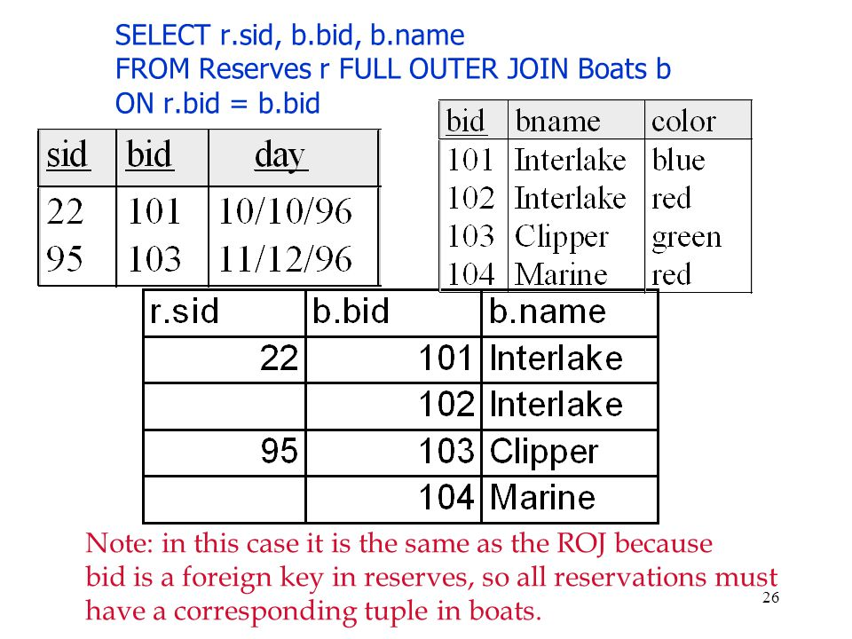 SELECT r.sid, b.bid, b.name FROM Reserves r FULL OUTER JOIN Boats b ON r.bid = b.bid