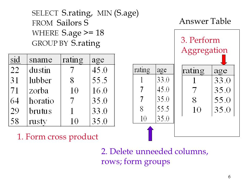 2. Delete unneeded columns, rows; form groups