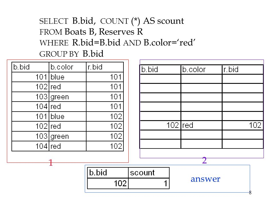 2 1 answer SELECT B.bid, COUNT (*) AS scount FROM Boats B, Reserves R