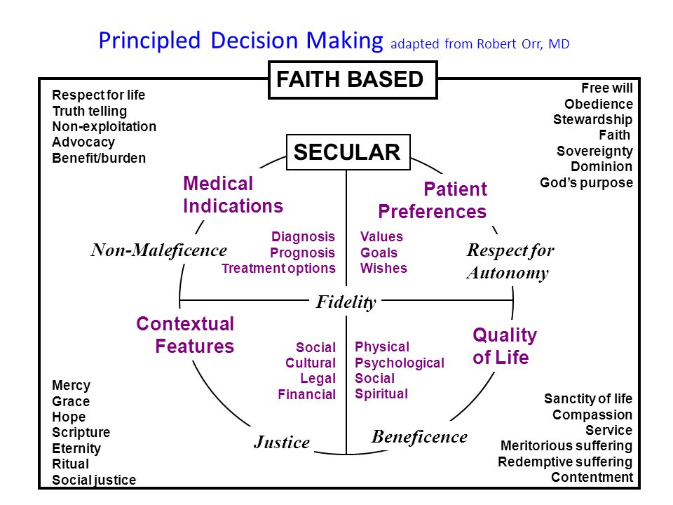 Principled Decision Making adapted from Robert Orr, MD