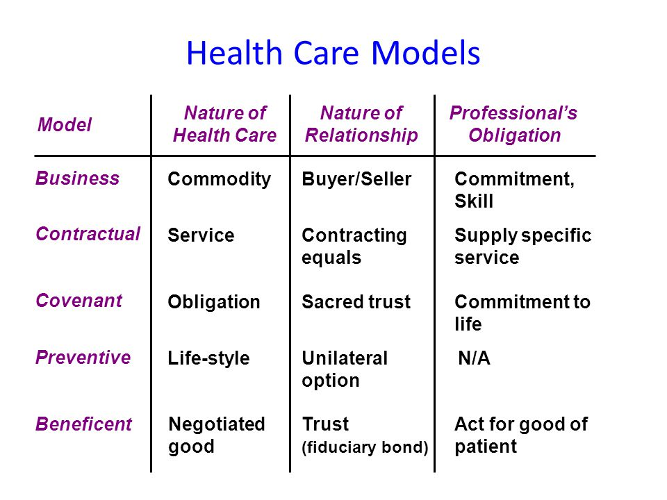 Health Care Models Nature of Health Care Nature of Relationship