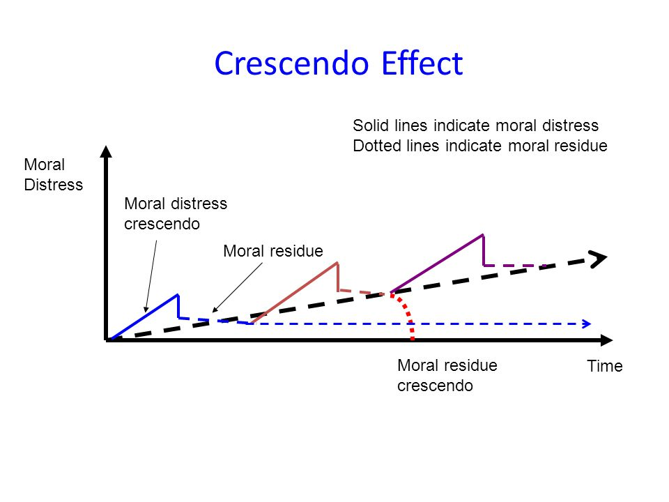 Crescendo Effect Solid lines indicate moral distress