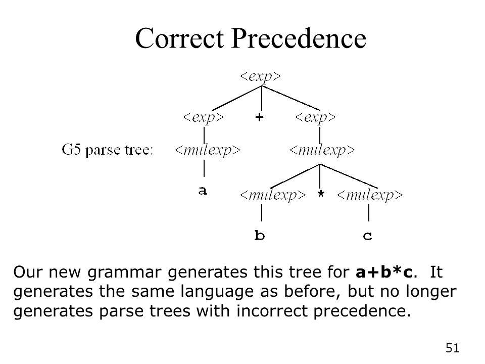 Correct Precedence
