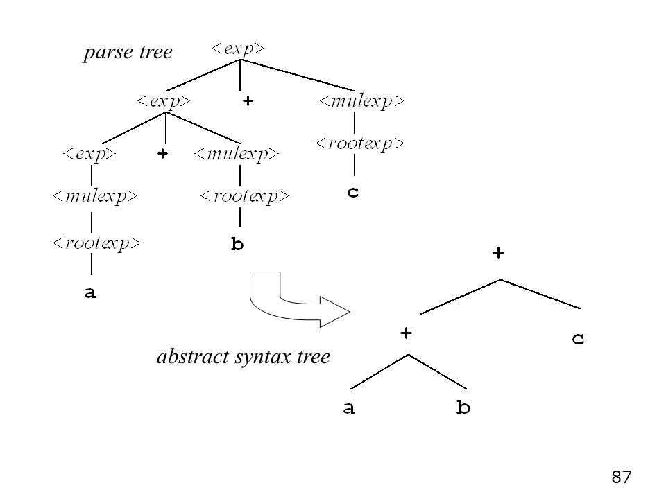 parse tree abstract syntax tree
