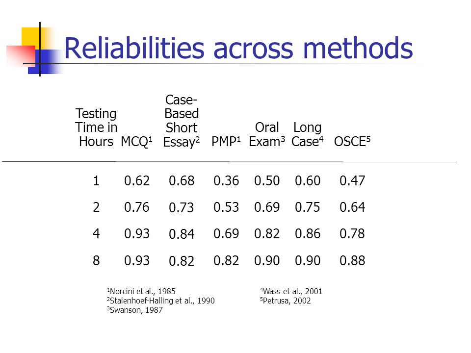 Reliabilities across methods
