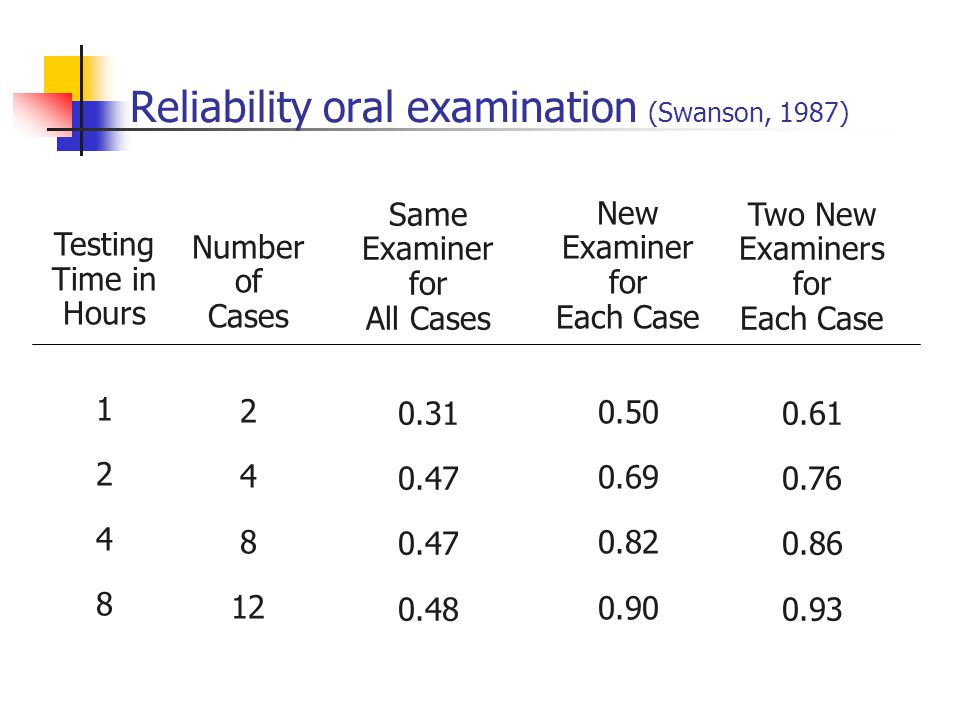 Reliability oral examination (Swanson, 1987)
