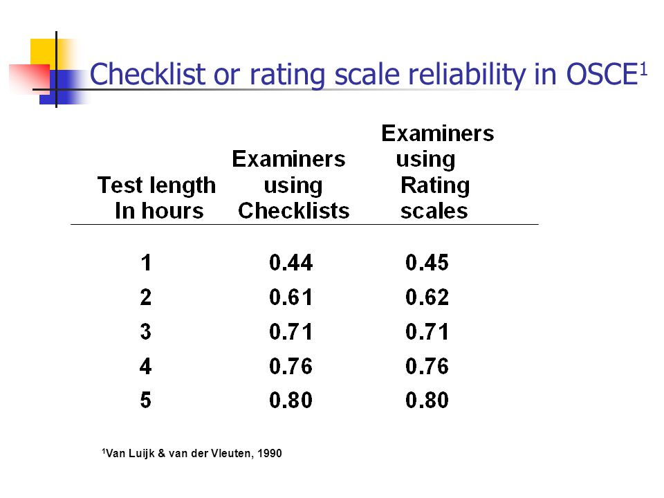 Checklist or rating scale reliability in OSCE1
