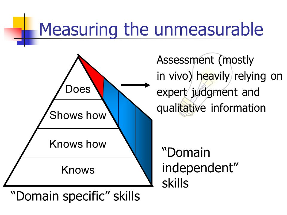 Measuring the unmeasurable