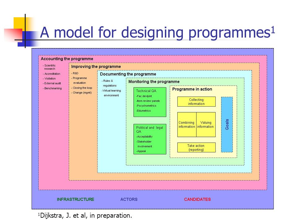 A model for designing programmes1