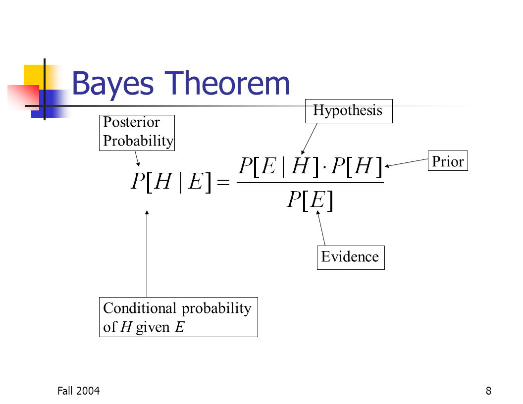 Bayes Theorem Hypothesis Posterior Probability Prior Evidence