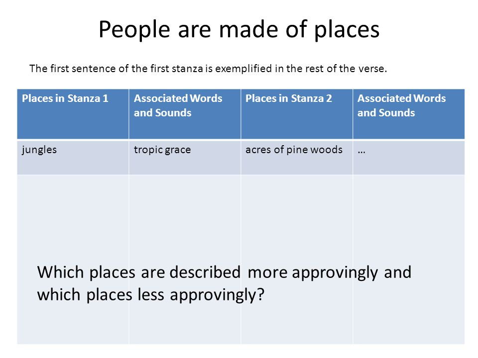 People are made of places