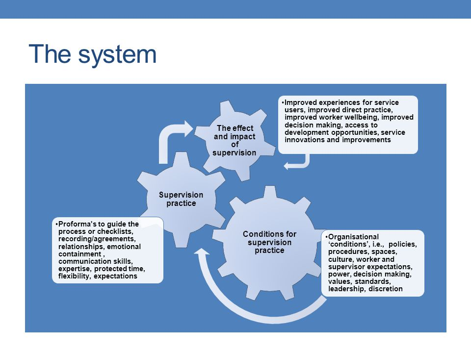 The system Conditions for supervision practice Supervision practice