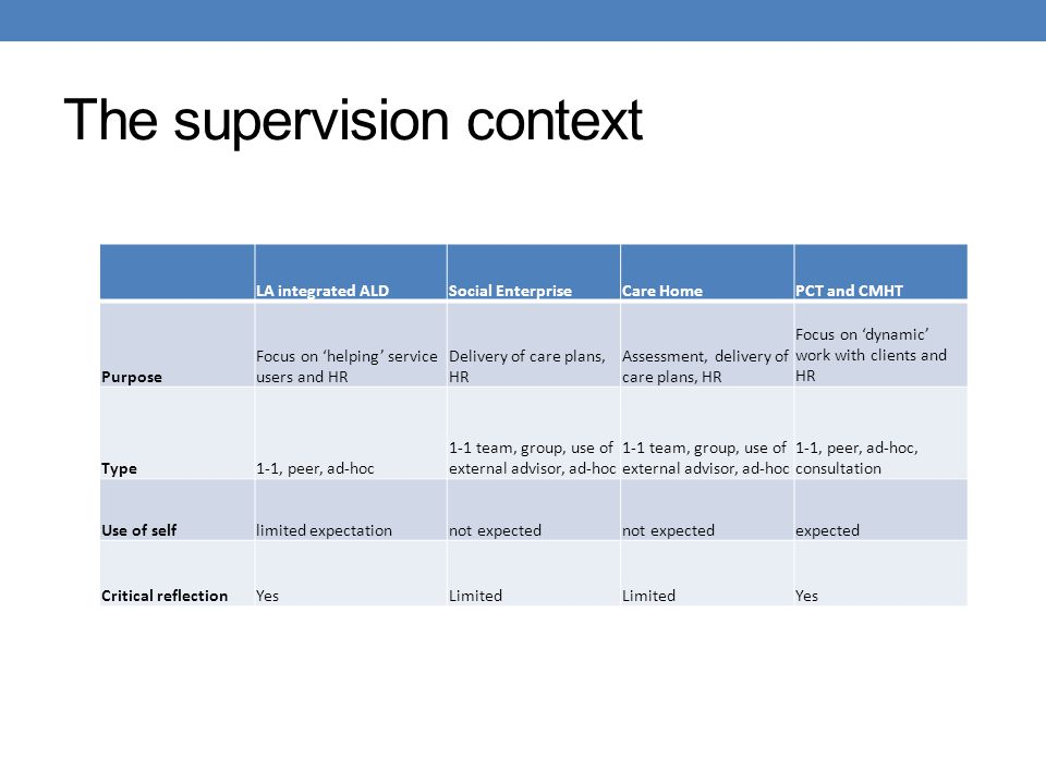 The supervision context