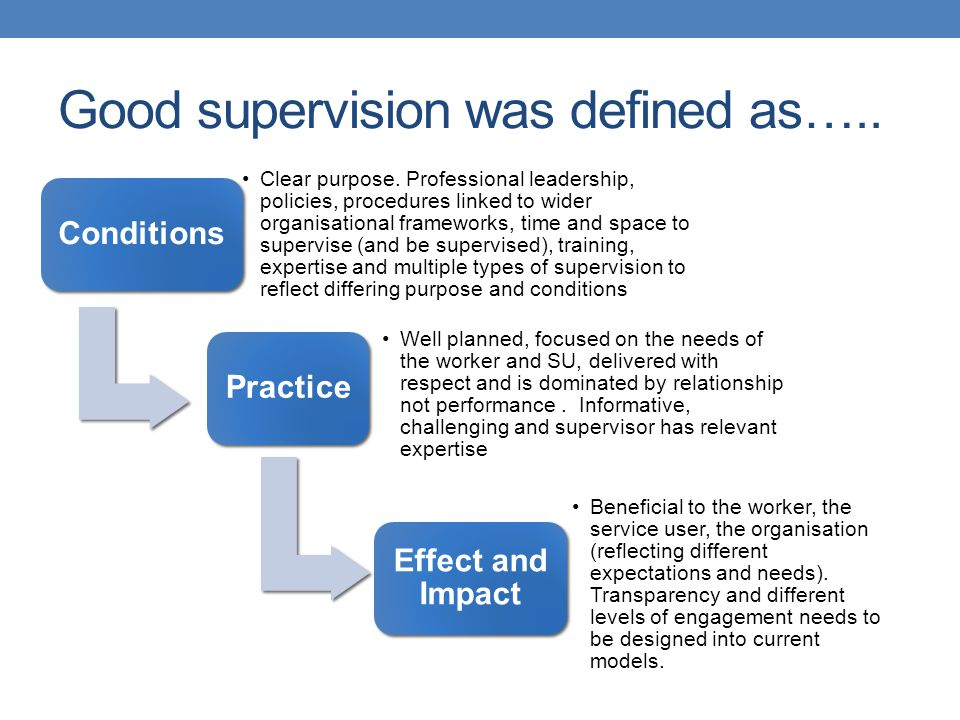 Good supervision was defined as…..