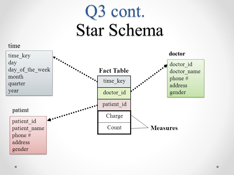 Q3 cont. Star Schema time Fact Table Measures time_key doctor_id
