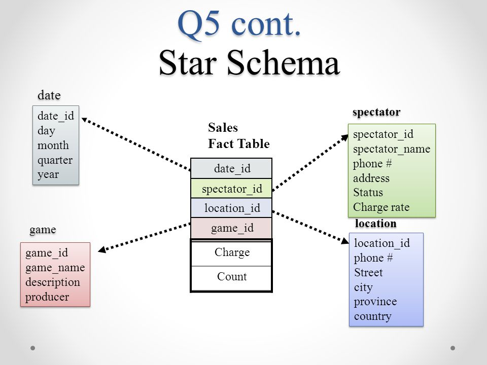 Q5 cont. Star Schema date Sales Fact Table date_id spectator_id